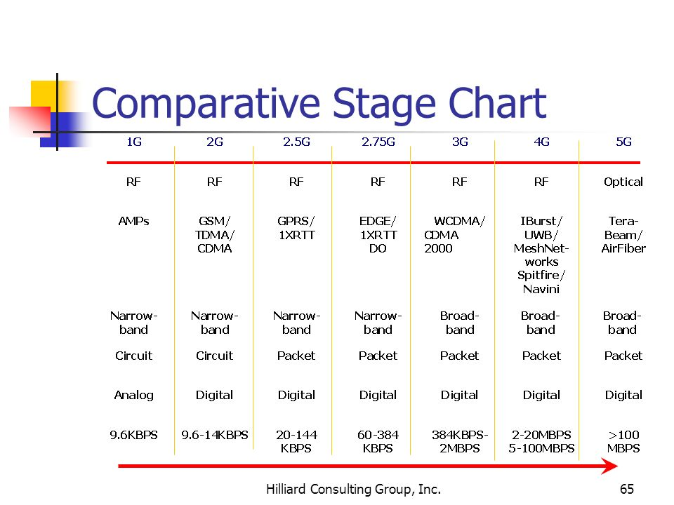 Comparative Stage Chart