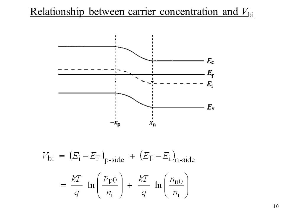Relationship between carrier concentration and Vbi
