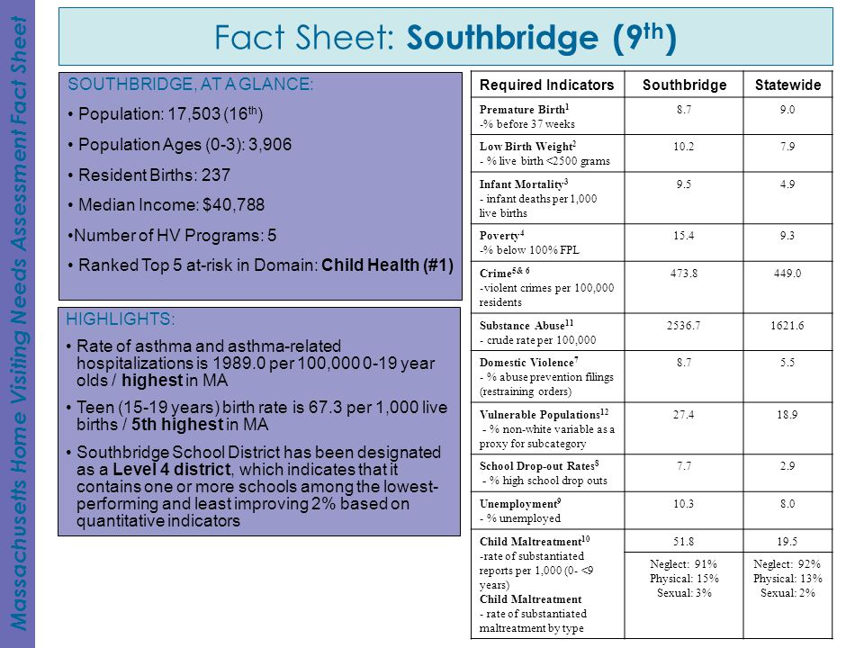 Fact Sheet: Southbridge (9th)