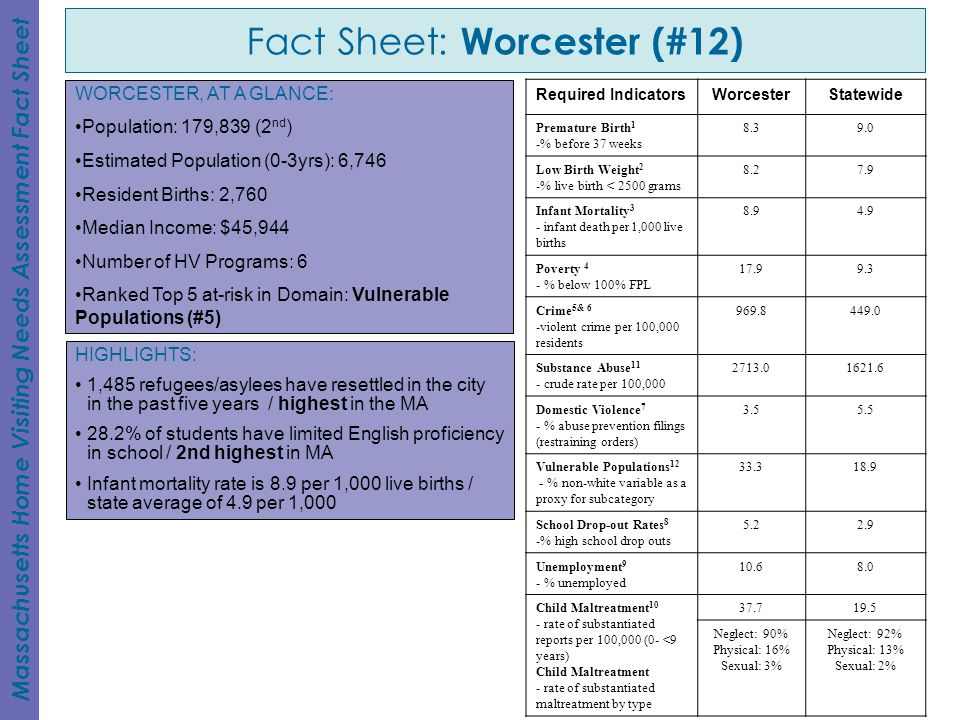 Fact Sheet: Worcester (#12)