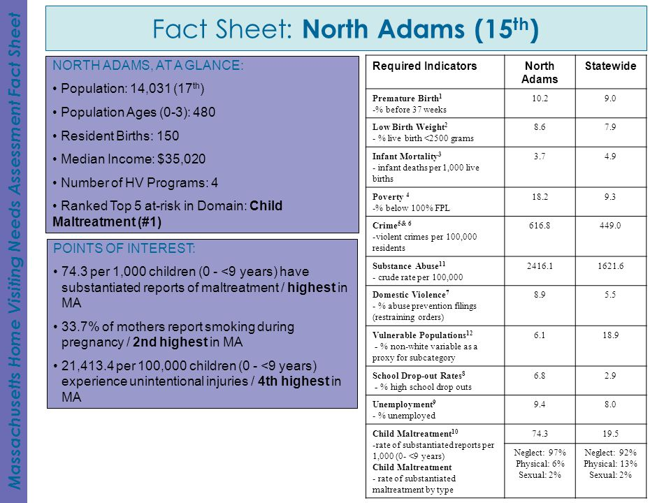 Fact Sheet: North Adams (15th)
