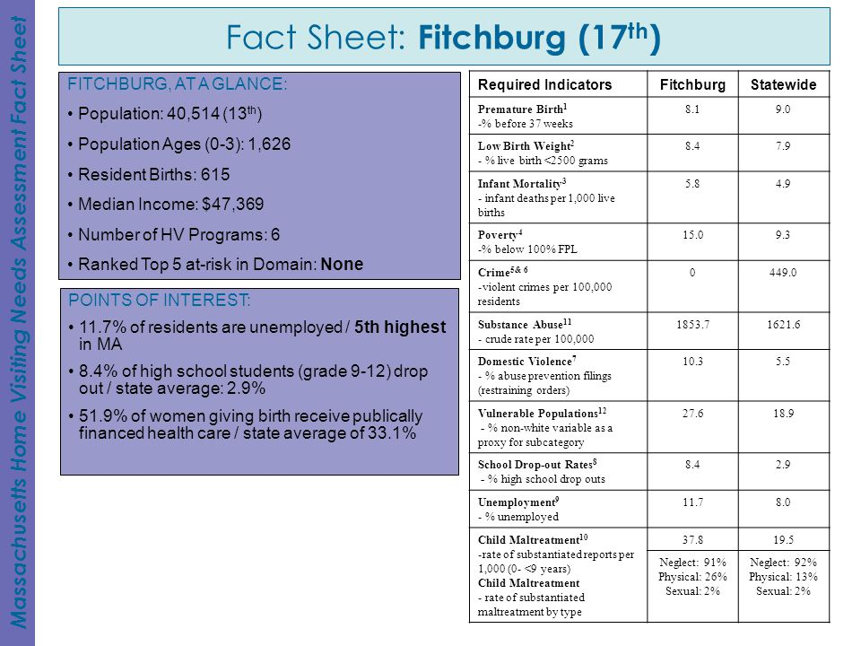 Fact Sheet: Fitchburg (17th)