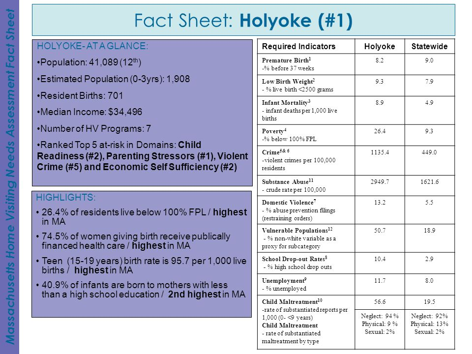 Fact Sheet: Holyoke (#1)