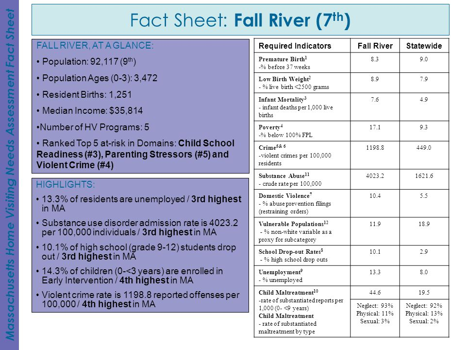Fact Sheet: Fall River (7th)