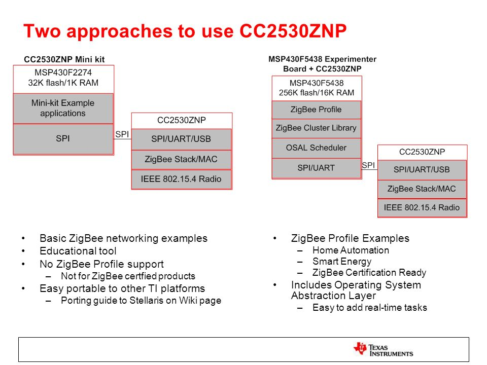 Two approaches to use CC2530ZNP