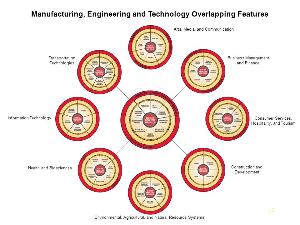 Manufacturing, Engineering and Technology Overlapping Features