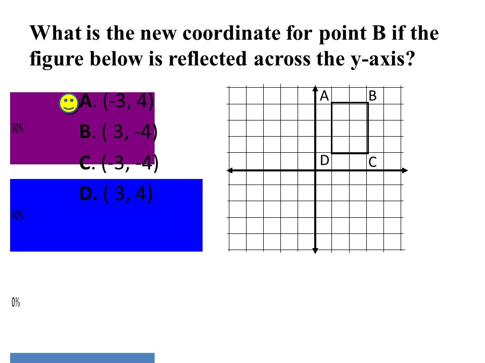 What is the new coordinate for point B if the figure below is reflected across the y-axis
