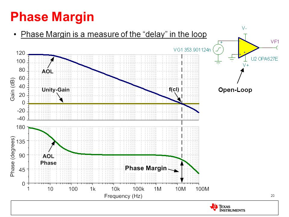 Phase Margin Phase Margin is a measure of the delay in the loop