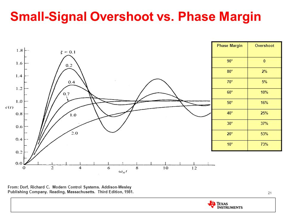 Small-Signal Overshoot vs. Phase Margin