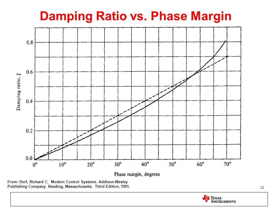 Damping Ratio vs. Phase Margin