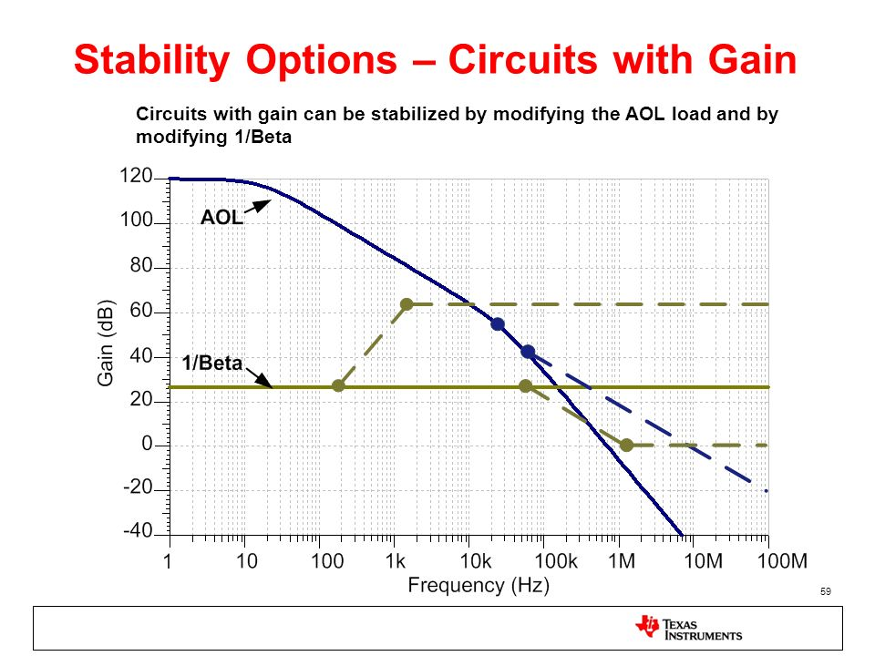 Stability Options – Circuits with Gain