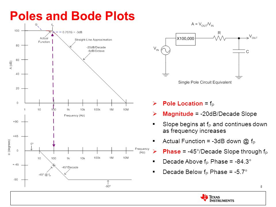 Poles and Bode Plots Pole Location = fP Magnitude = -20dB/Decade Slope