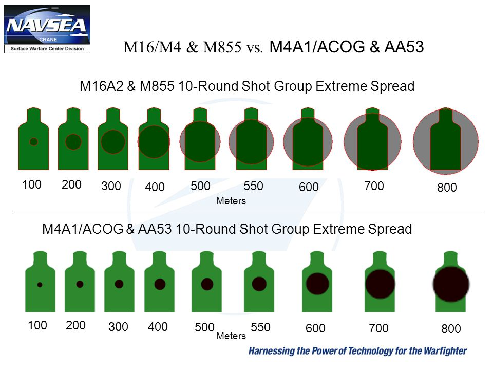 M16/M4 & M855 vs. M4A1/ACOG & AA53 M16A2 & M855 10-Round Shot Group Extreme Spread. 100. 200. 300.