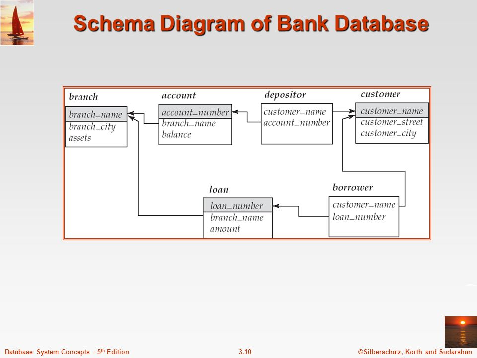 Schema Diagram of Bank Database