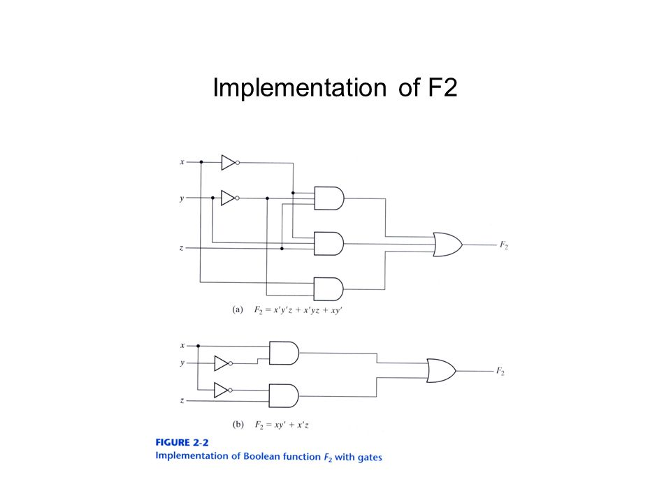 Implementation of F2