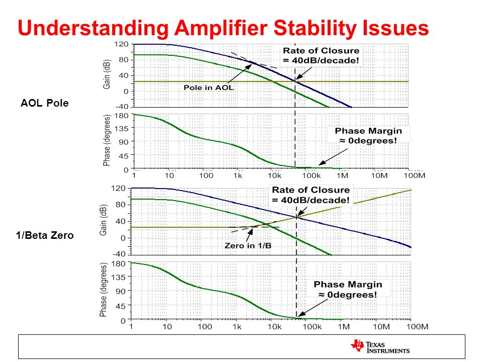 Understanding Amplifier Stability Issues
