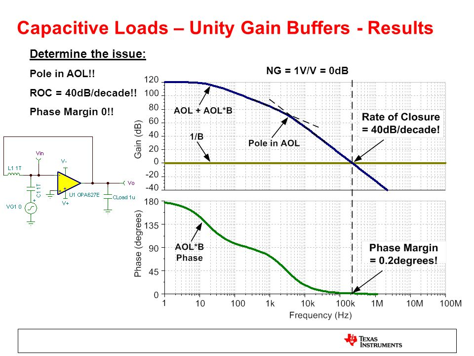 Capacitive Loads – Unity Gain Buffers - Results