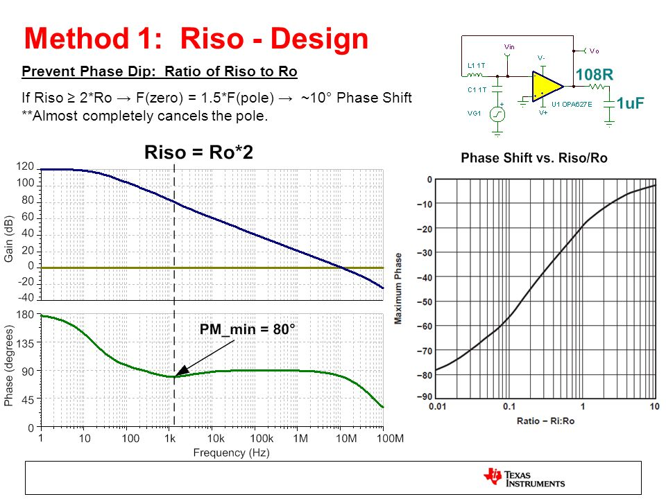 Method 1: Riso - Design Prevent Phase Dip: Ratio of Riso to Ro