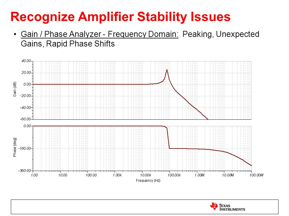 Recognize Amplifier Stability Issues
