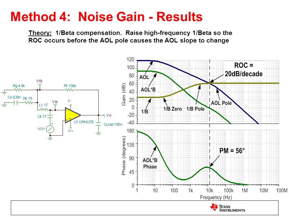 Method 4: Noise Gain - Results