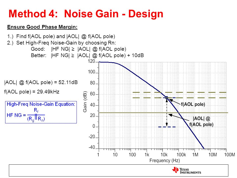 Method 4: Noise Gain - Design