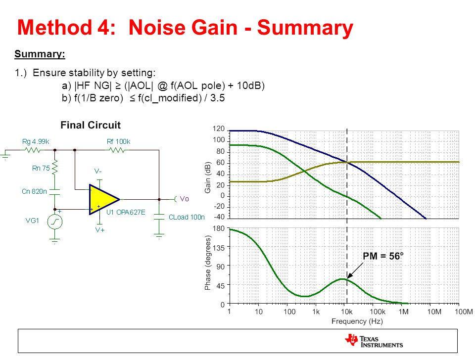 Method 4: Noise Gain - Summary