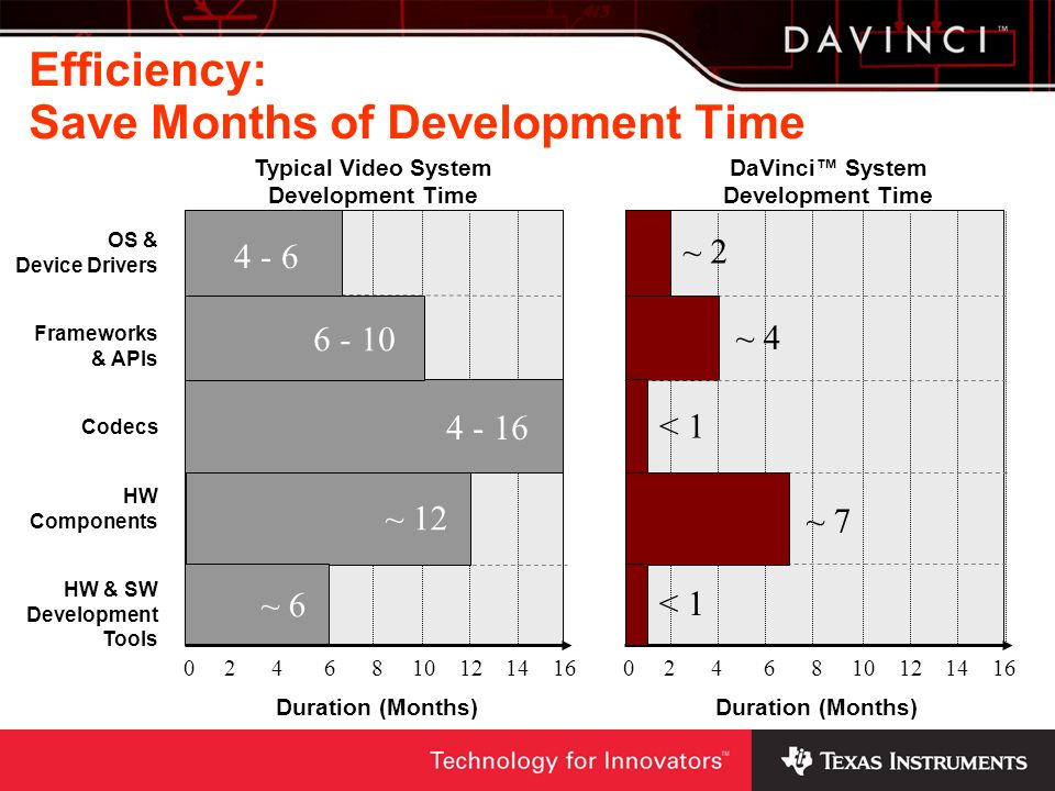 Efficiency: Save Months of Development Time