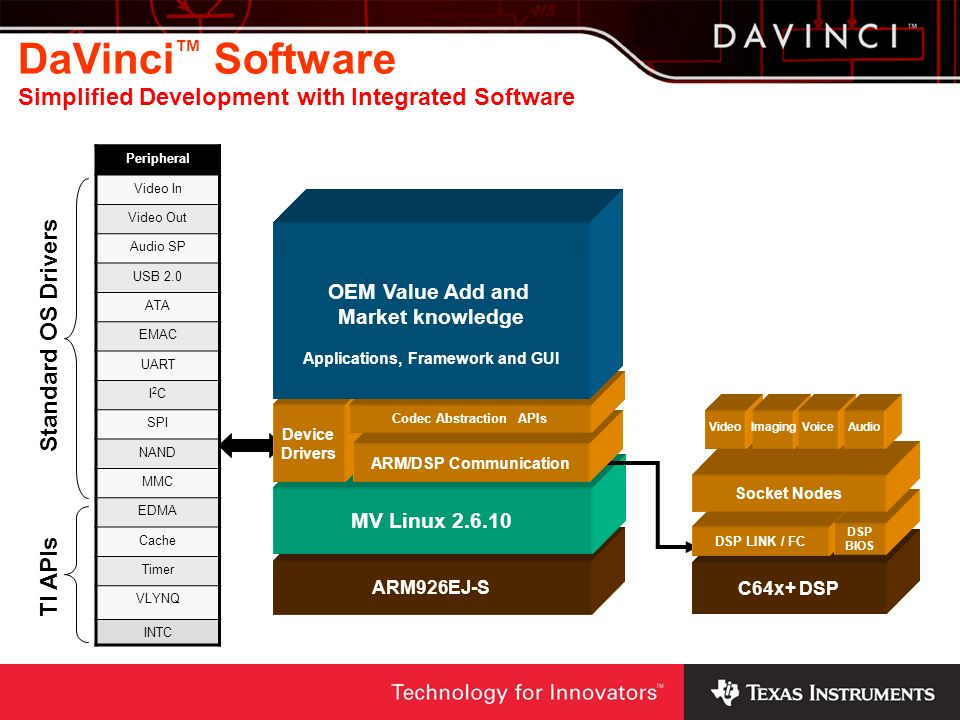 OEM Value Add and Market knowledge Applications, Framework and GUI