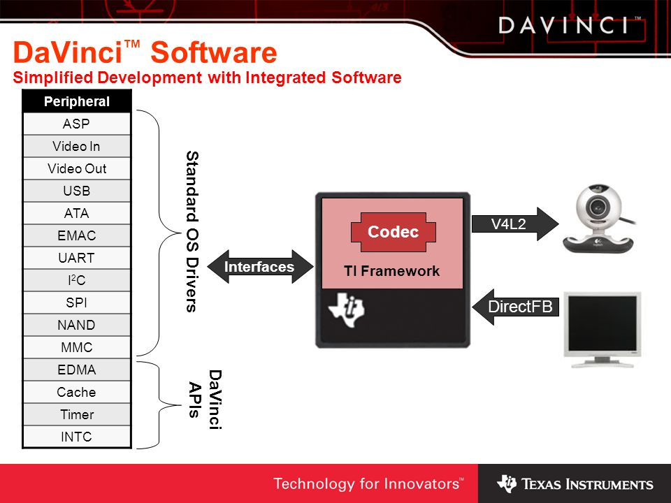 DaVinci™ Software Simplified Development with Integrated Software