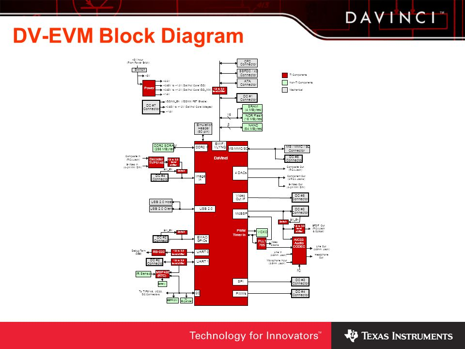DV-EVM Block Diagram DaVinci SSFDC / xD Connector EMIF / VLYNQ Power