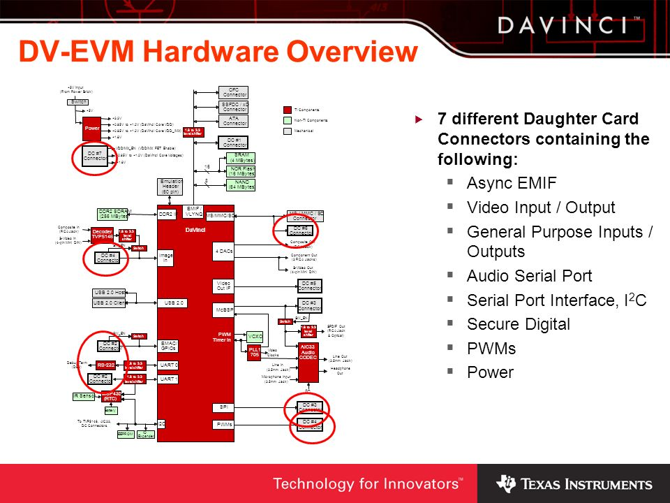DV-EVM Hardware Overview