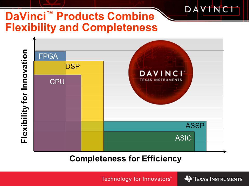 DaVinci™ Products Combine Flexibility and Completeness