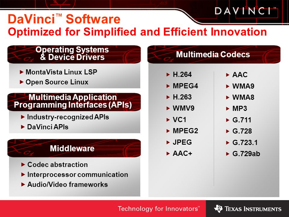 DaVinci™ Software Optimized for Simplified and Efficient Innovation