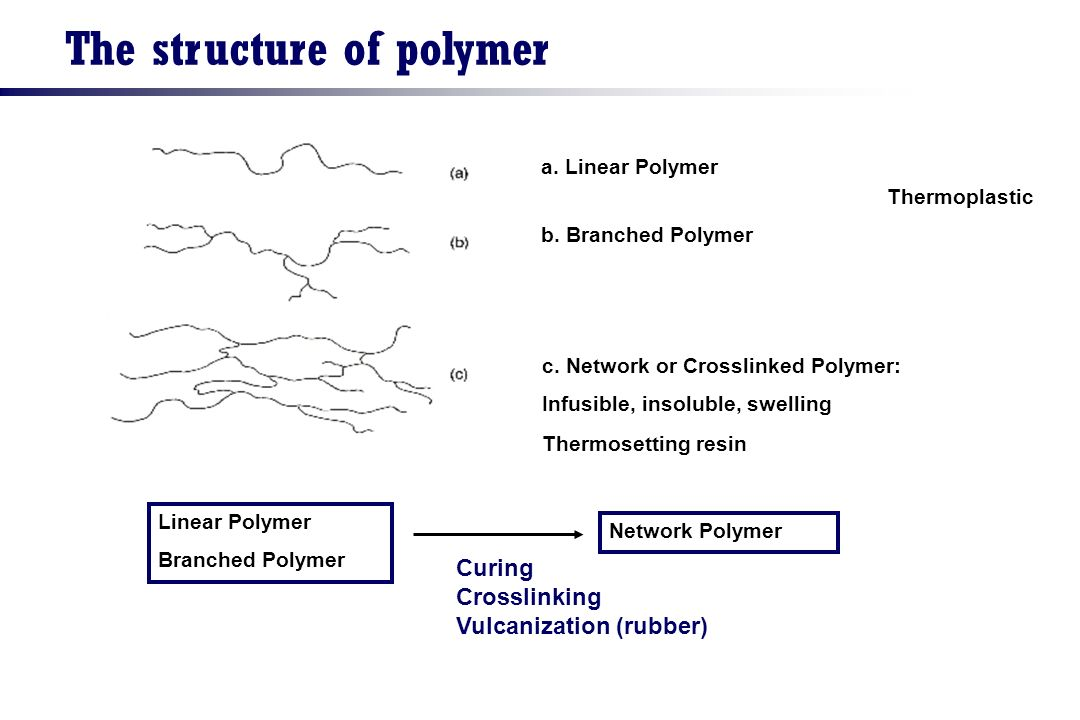 The structure of polymer