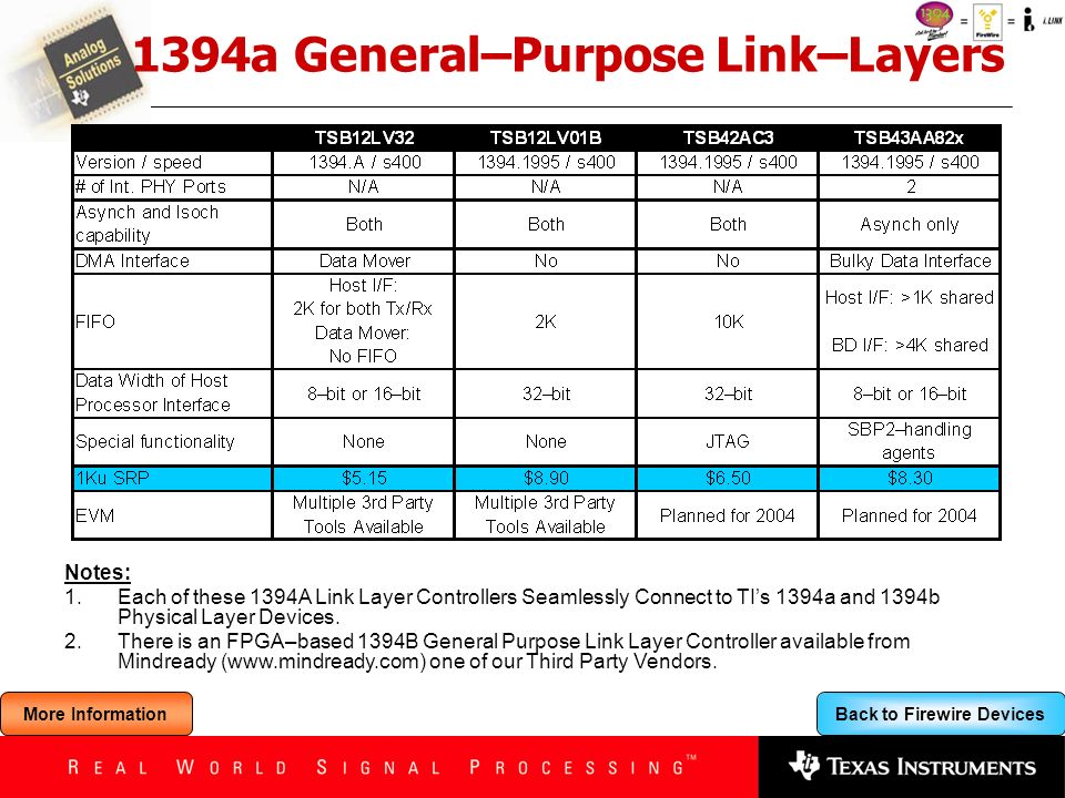 1394a General–Purpose Link–Layers