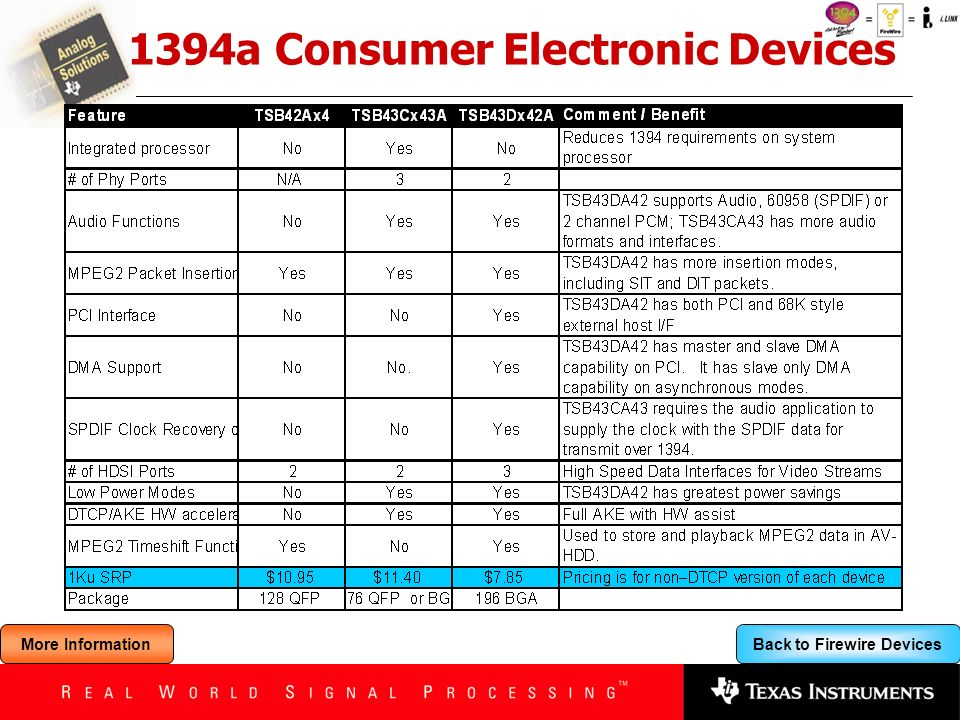 1394a Consumer Electronic Devices
