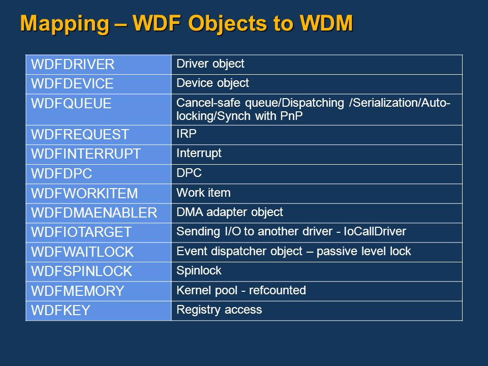 Mapping – WDF Objects to WDM