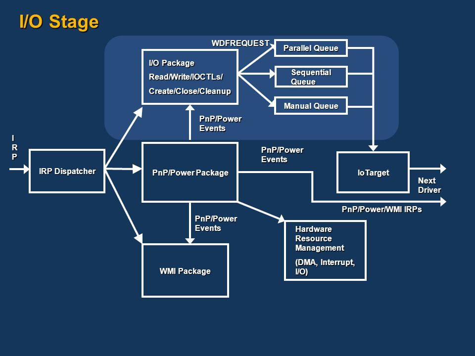 I/O Stage WDFREQUEST Parallel Queue I/O Package Read/Write/IOCTLs/