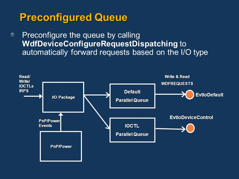 Preconfigured Queue Preconfigure the queue by calling WdfDeviceConfigureRequestDispatching to automatically forward requests based on the I/O type.