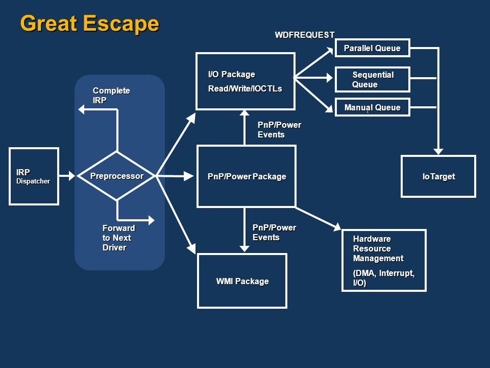 Great Escape WDFREQUEST Parallel Queue I/O Package Read/Write/IOCTLs