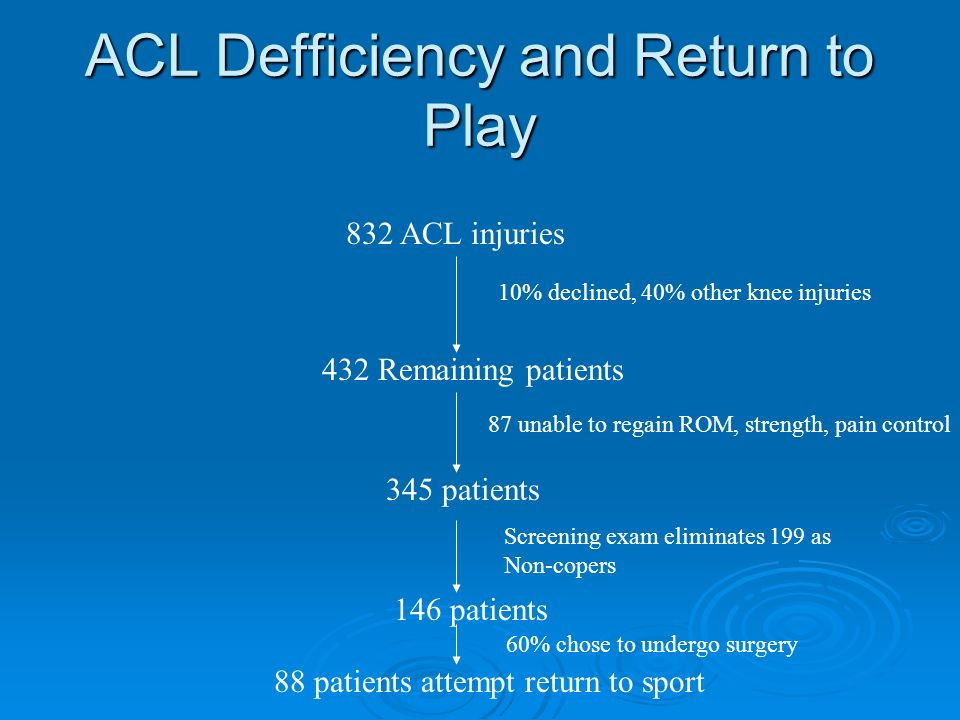 ACL Defficiency and Return to Play