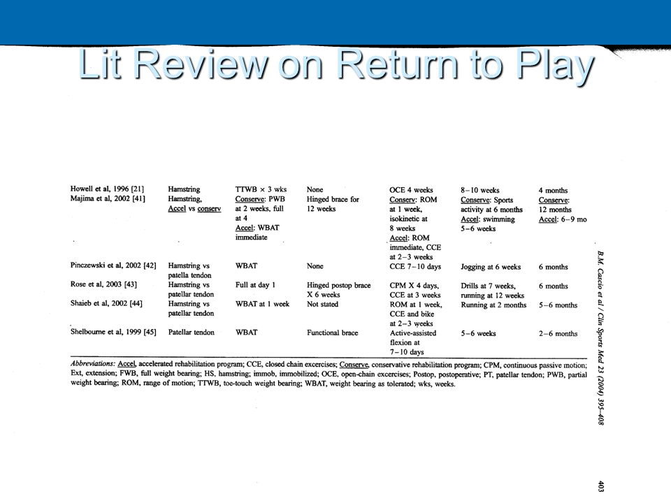 Lit Review on Return to Play