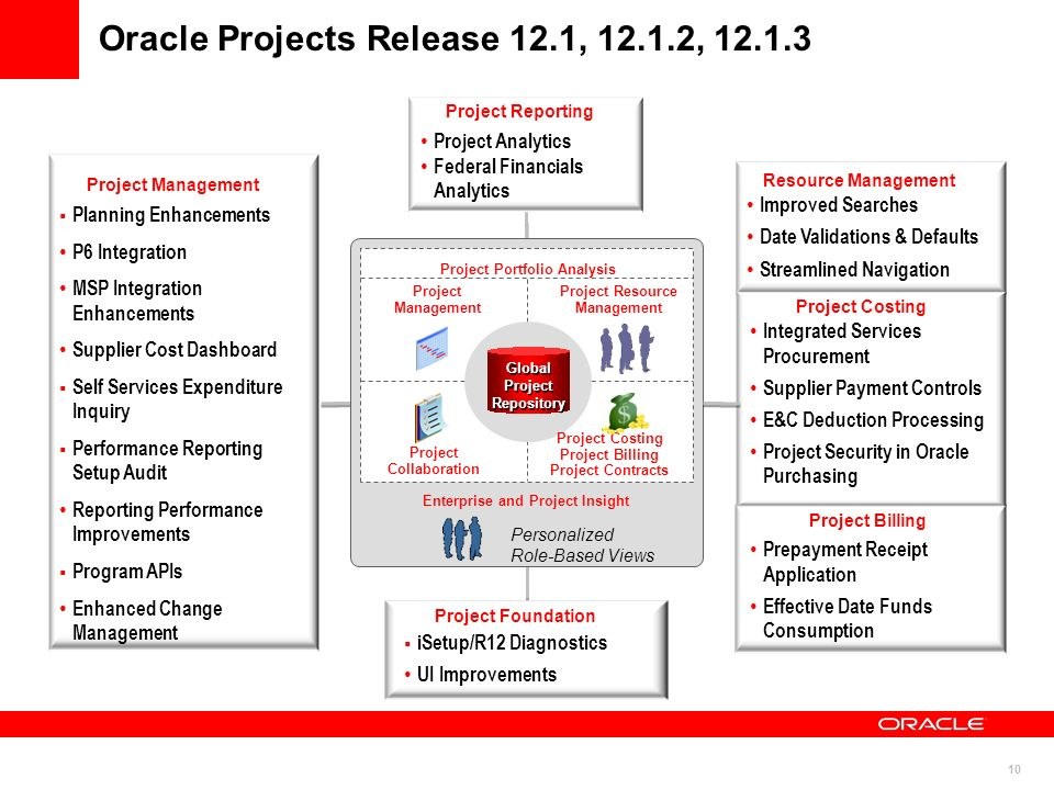 Oracle Projects Release 12.1, 12.1.2, 12.1.3