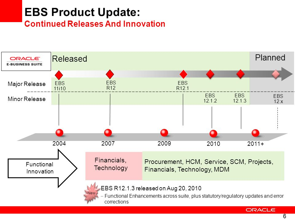 EBS Product Update: Continued Releases And Innovation