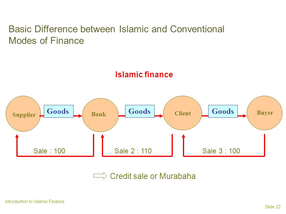 Basic Difference between Islamic and Conventional Modes of Finance