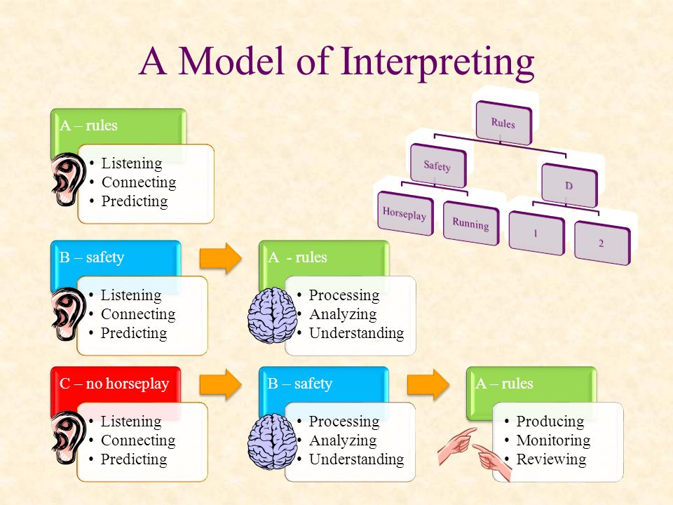 A Model of Interpreting