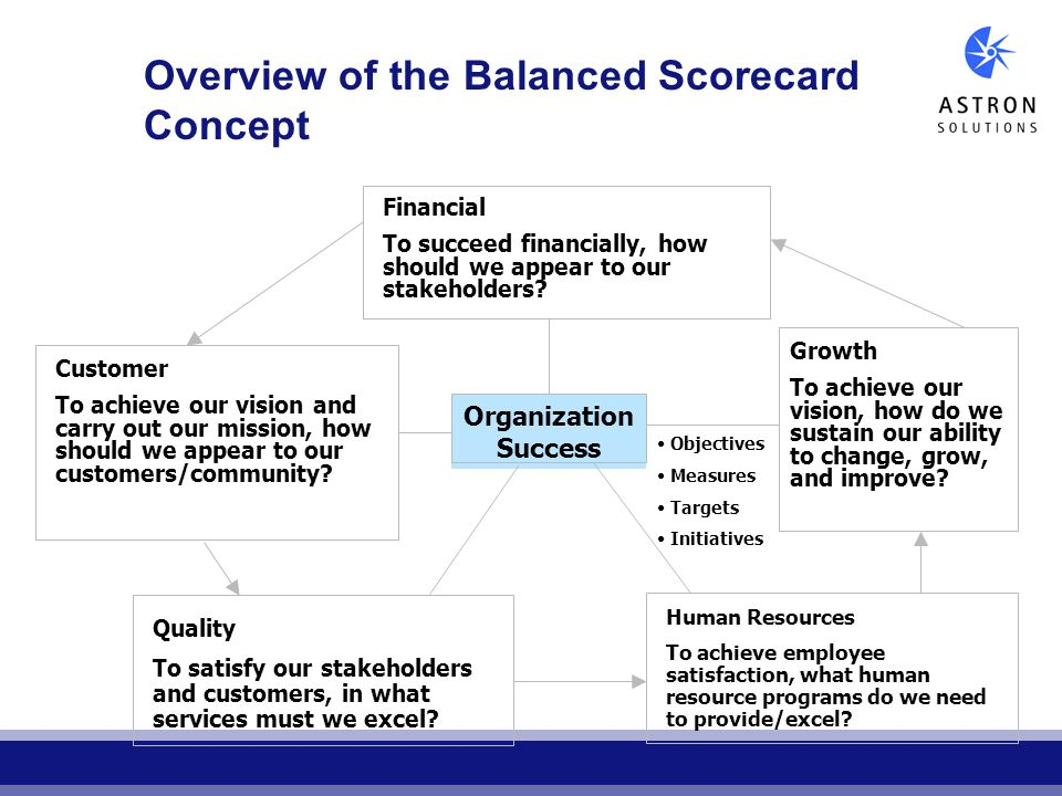 Overview of the Balanced Scorecard Concept