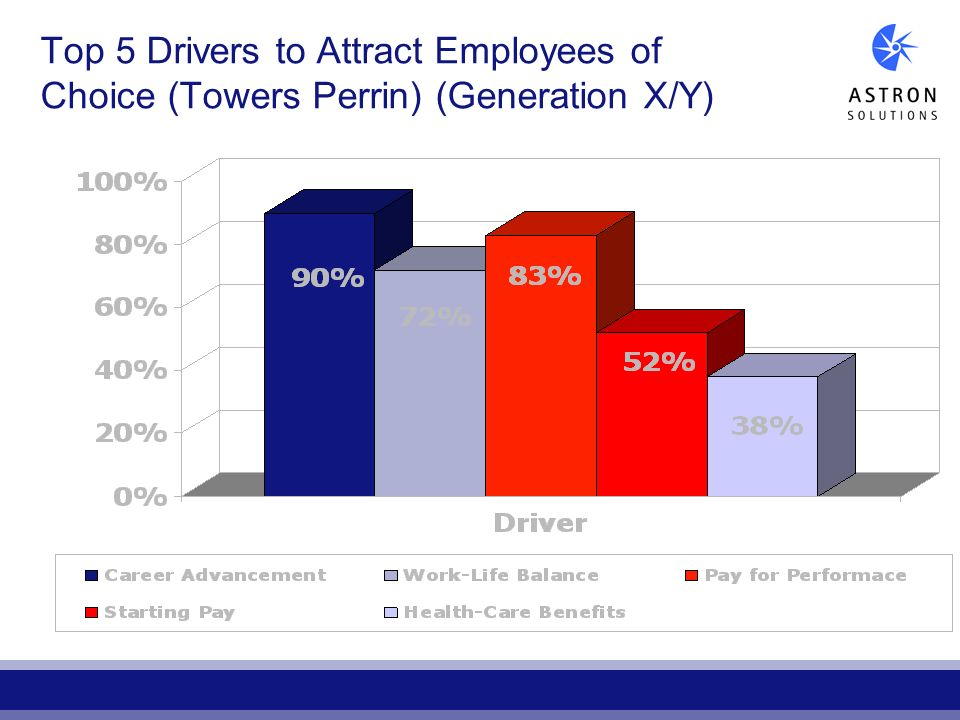 Top 5 Drivers to Attract Employees of Choice (Towers Perrin) (Generation X/Y)