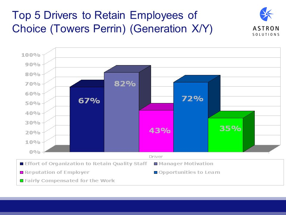 Top 5 Drivers to Retain Employees of Choice (Towers Perrin) (Generation X/Y)
