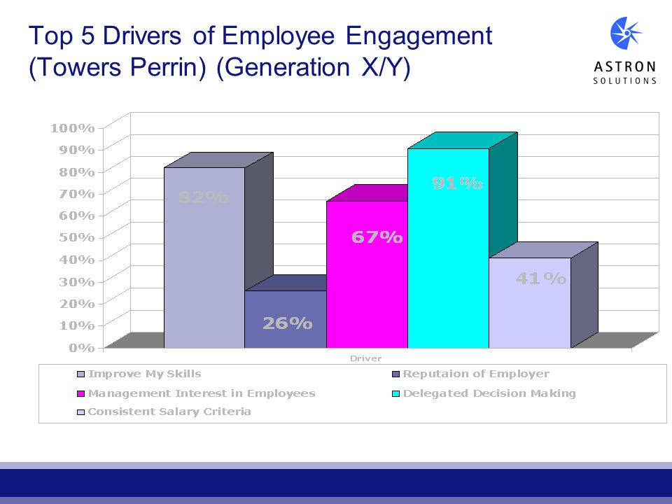 Top 5 Drivers of Employee Engagement (Towers Perrin) (Generation X/Y)